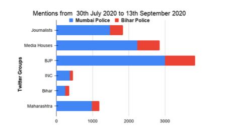 Mumbai/Bihar போலீஸ் குறிப்பிடப்படும் ட்வீட்டுகளின் எண்ணிக்கை